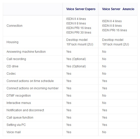 compare-VoiceServers