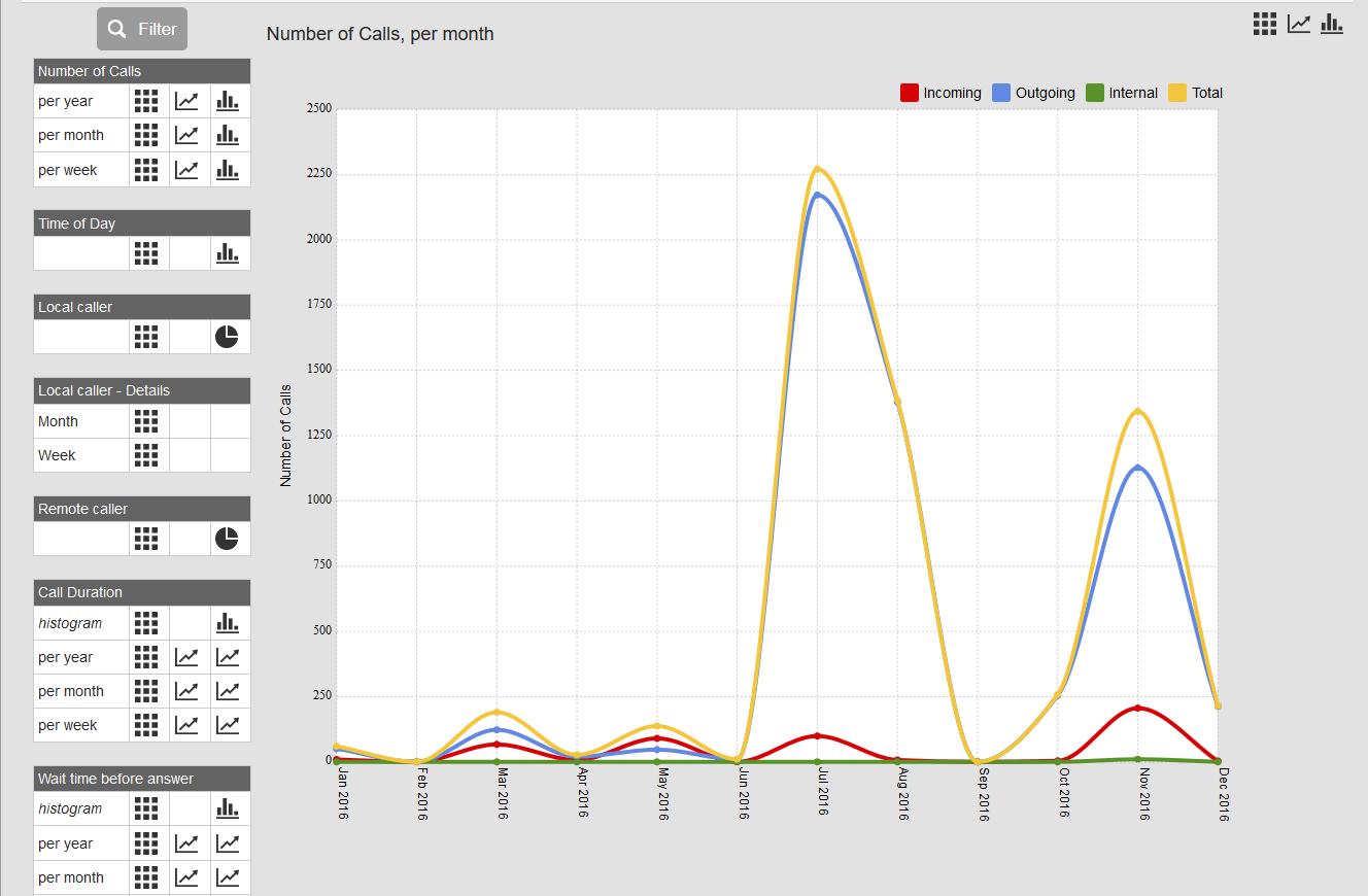 presa - Statistics - Calls per month2
